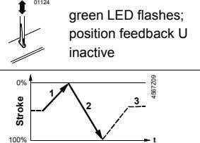 green LED flashes; position feedback U inactive 0% 1 3 2 100% t Stroke 4567Z09