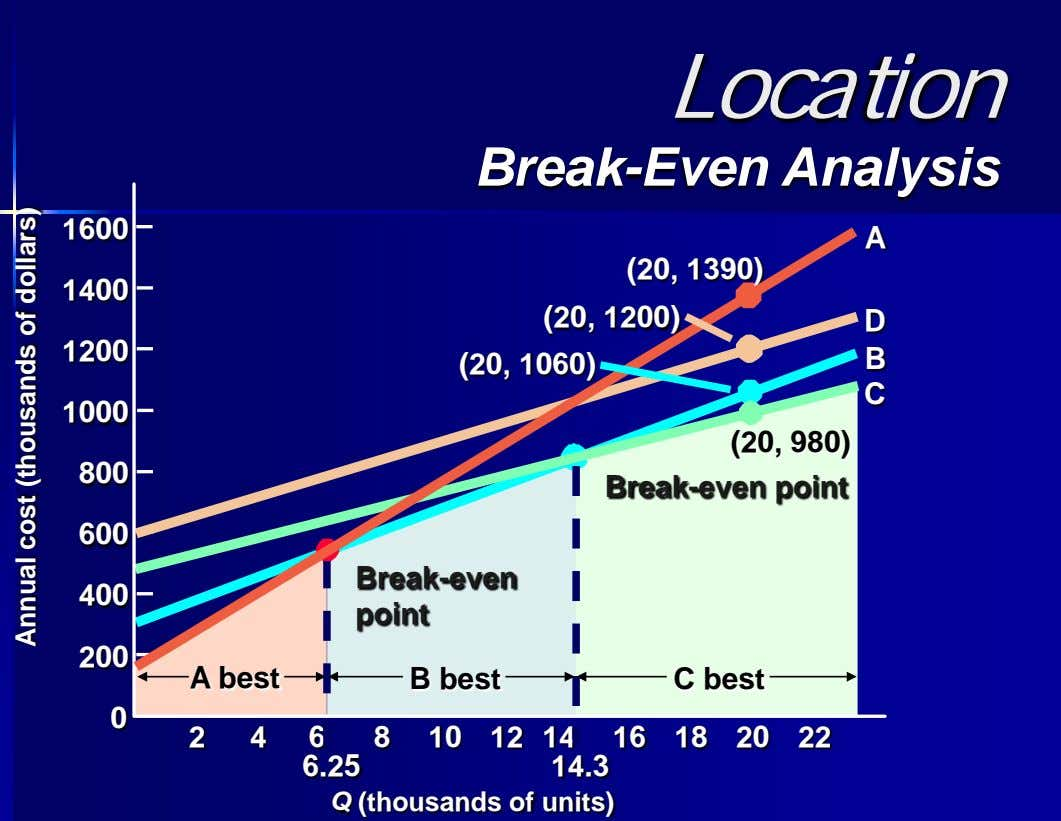 Location Break-Even Analysis 1600 A (20, 1390) 1400 (20, 1200) D 1200 (20, 1060) B
