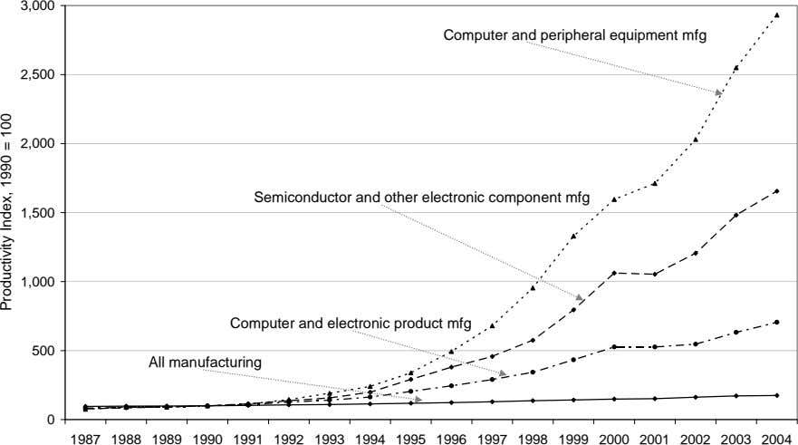 3,000 Computer and peripheral equipment mfg 2,500 2,000 Semiconductor and other electronic component mfg 1,500