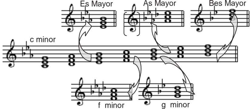 Es Mayor As Mayor Bes Mayor c minor f minor g minor