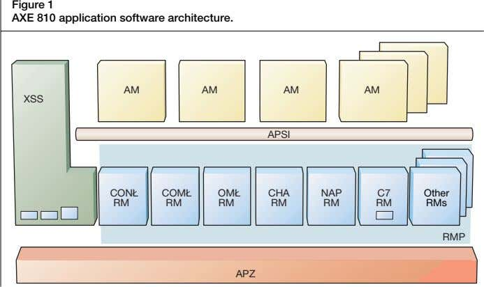 Figure 1 AXE 810 application software architecture. AM AM AM AM XSS APSI CONŁ COMŁ