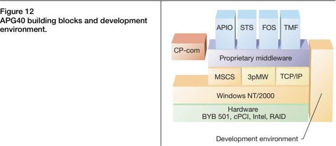 Figure 12 APG40 building blocks and development environment. APIO STS FOS TMF CP-com Proprietary middleware