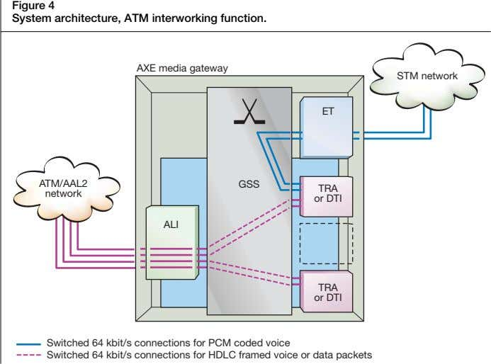 Figure 4 System architecture, ATM interworking function. AXE media gateway STM network ET ATM/AAL2 GSS