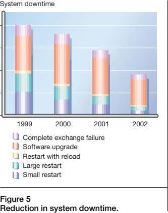 System downtime 1999 2000 2001 2002 Complete exchange failure Software upgrade Restart with reload Large