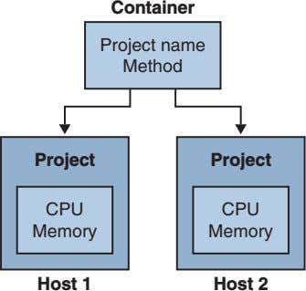 Container Project name Method Project Project CPU CPU Memory Memory Host 1 Host 2