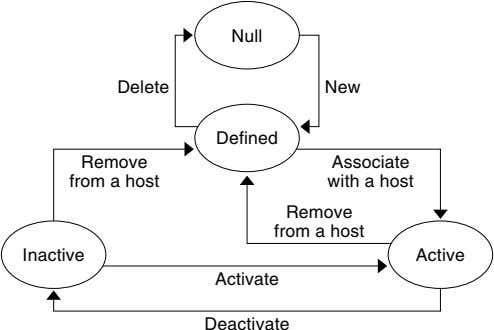 Null Delete New Defined Remove from a host Associate with a host Remove from a