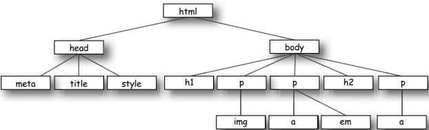 html head body meta title style h1 p p h2 p img a em a