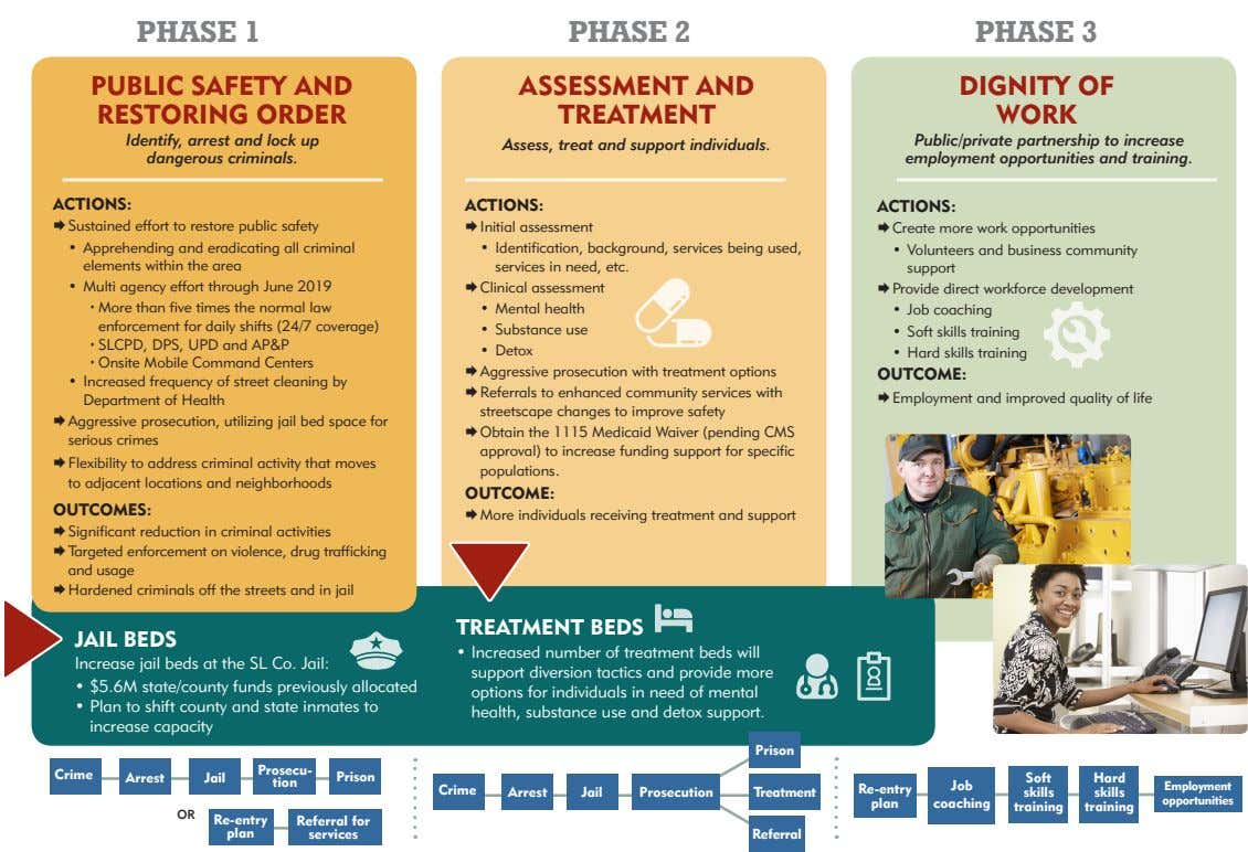 PHASE 1 PHASE 2 PHASE 3 PUBLIC SAFETY AND RESTORING ORDER ASSESSMENT AND TREATMENT DIGNITY OF