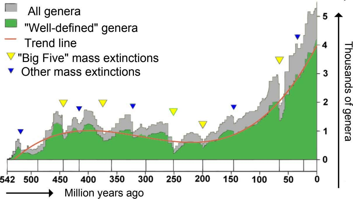 "Thousands of genera All genera ""Well-defined"" genera Trend line ""Big Five"" mass extinctions Other"