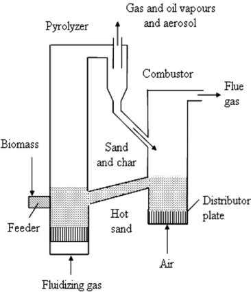 where they will simply be burned. Consequently, if larger Fig. 3. Process schematic for Circulating fluidized