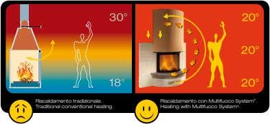 riscaldamento tradizionale. traditional conventional heating riscaldamento con multifuoco system ® . heating with