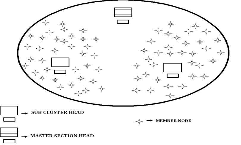 Figure 1 cluster with master section head