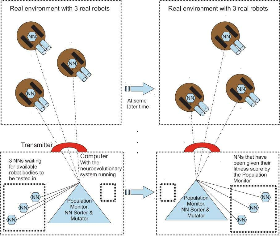 10 Chapter 1 Introduction: Applications & Motivations Fig. 1.4 Evolutionary robotics experiment with 3 real robots,
