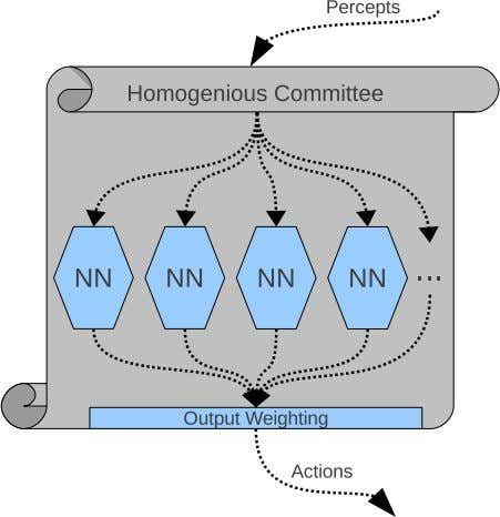 types of committees are called filtered or specialized com- Fig. 1.6 The architectures of the homogenious