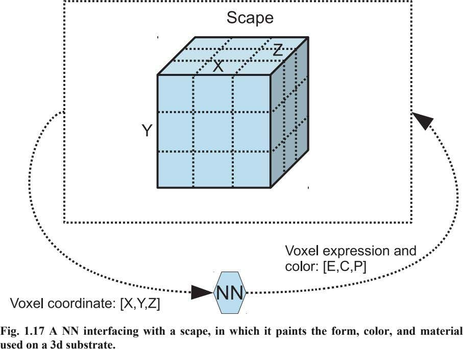 Fig. 1.17 A NN interfacing with a scape, in which it paints the form, color,