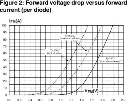 Figure 2: Forward voltage drop versus forward current (per diode) I (A) FM 100 90