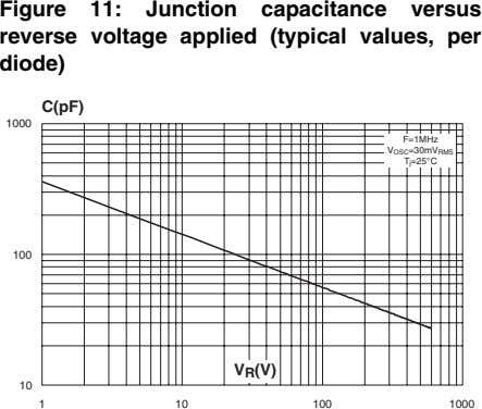 Figure 11: Junction capacitance versus reverse voltage applied (typical values, per diode) C(pF) 1000 F=1MHz
