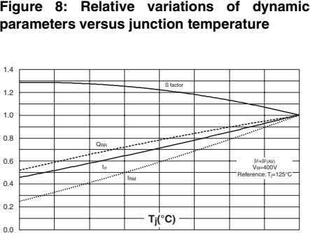 Figure 8: Relative variations of dynamic parameters versus junction temperature 1.4 S factor 1.2 1.0