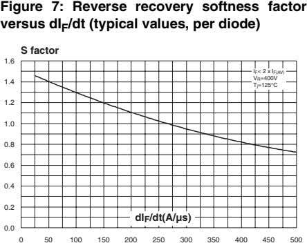 Figure 7: Reverse recovery softness factor versus dI F /dt (typical values, per diode) S