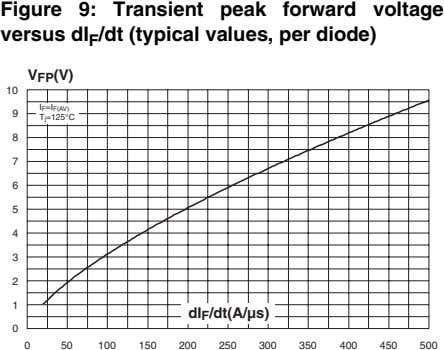 Figure 9: Transient peak forward voltage versus dI F /dt (typical values, per diode) V
