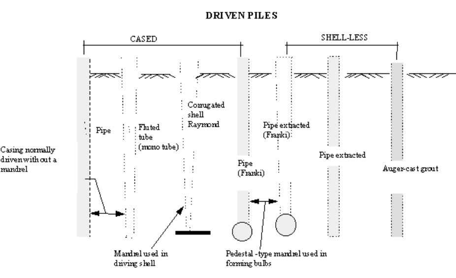 Download engineering software and books at www.tumcivil.com 1.4.15 Bored piles Figure 1-8 driven piles Bored