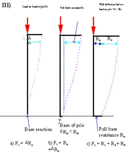 Download engineering software and books at www.tumcivil.com Figure -1 axial compression of pile 4.3 Geotechnical design