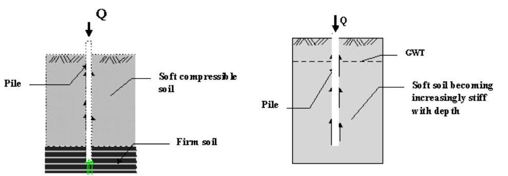 soil in contact with the shaft of the pile (see fig 1.2). Figure 1-1 End bearing
