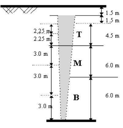 level is 1.5m from the ground level. γ R d = 1.7 Figure 5-3 Example 5-3