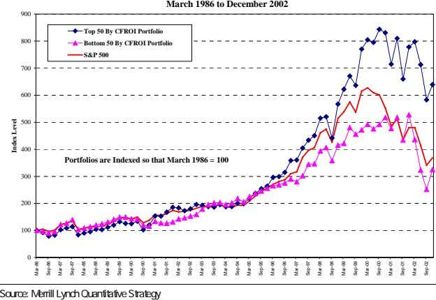 March 1986 to December 2002 900 Top 50 By CFROI Portfolio 800 Bottom 50 By