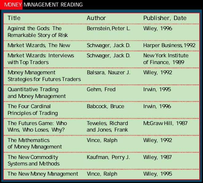 MONEY MANAGEMENT READING Title Author Publisher, Date Against the Gods: The Remarkable Story of Risk