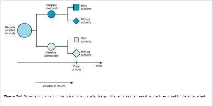Figure 2-4. Schematic diagram of historical cohort study design. Shaded areas represent subjects exposed to