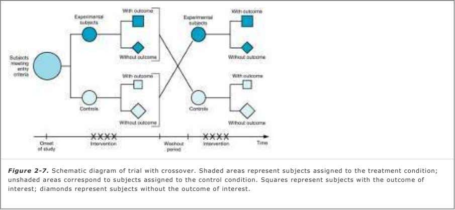 Figure 2-7. Schematic diagram of trial with crossover. Shaded areas represent subjects assigned to the
