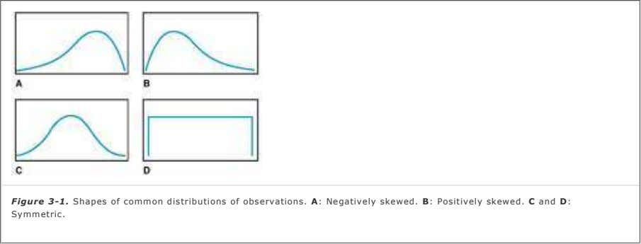 Figure 3-1. Shapes of common distributions of observations. A: Negatively skewed. B: Positively skewed. C