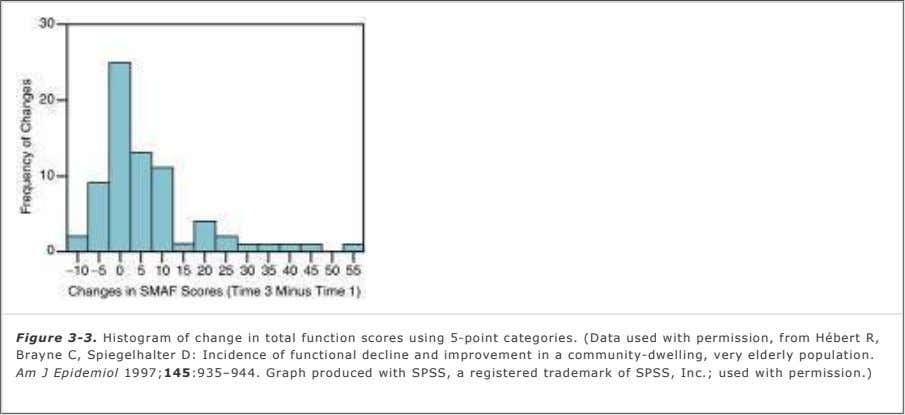 Figure 3-3. Histogram of change in total function scores using 5-point categories. (Data used with