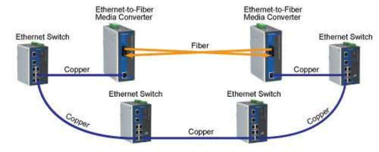 shows how Ethernet copper-to-fiber media converters work. Fiber-to-Fiber Media Converters Fiber-to-fiber media