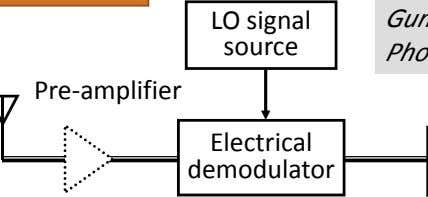 LO signal source Pre‐ amplifier Electrical demodulator