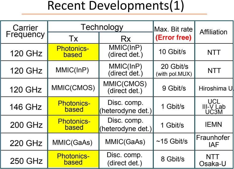 Recent Developments(1) Carrier Technology Frequency Tx Rx Max. Bit rate (Error free) Affiliation Photonics-
