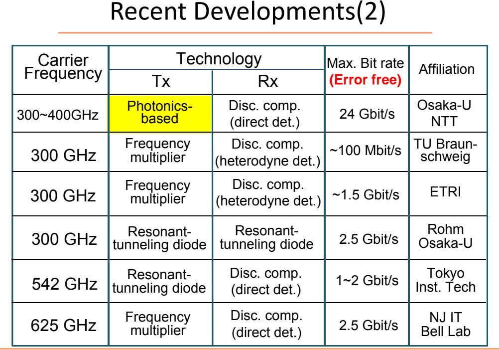Recent Developments(2) Carrier Technology Frequency Tx Rx Max. Bit rate (Error free) Affiliation Photonics- Disc.