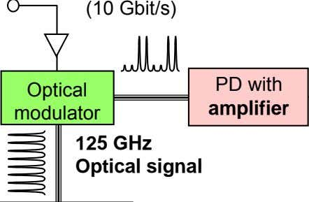 (10 Gbit/s) PD with Optical amplifier modulator 125 GHz Optical signal