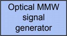 Optical MMW signal generator
