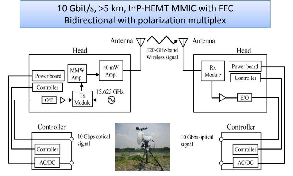 10 Gbit/s, >5 km, InP ‐HEMT MMIC with FEC Bidirectional with polarization multiplex