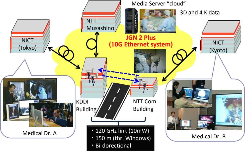 "Media Server ""cloud"" 3D and 4 K data NTT Musashino NICT JGN 2 Plus (10G"