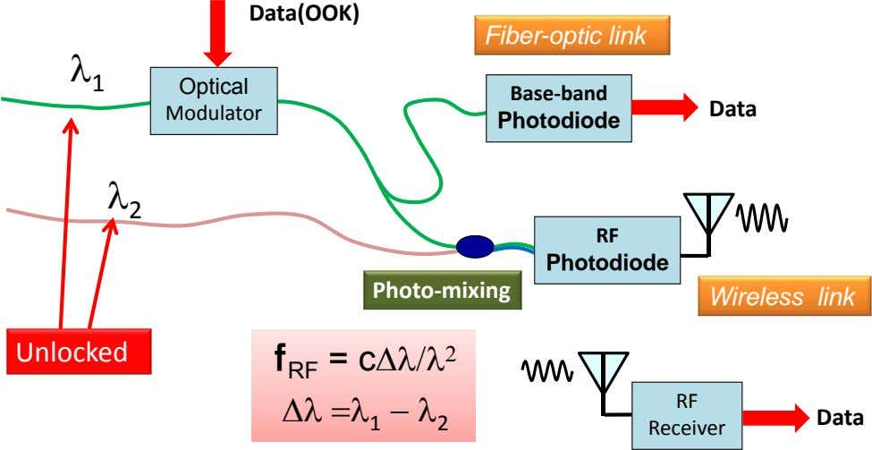 Data(OOK) Fiber-optic link  1 Optical Base‐ band Data Modulator Photodiode  2 RF Photodiode