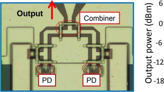 6 Output Combiner 0 ‐ 6 ‐ 12 PD PD ‐ 18 Output power (dBm)