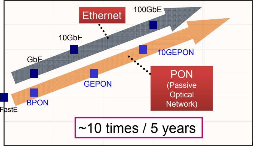 100GbE Ethernet 10GbE 10GEPON GbE PON GEPON (Passive Optical BPON Network) FastE ~10 times /