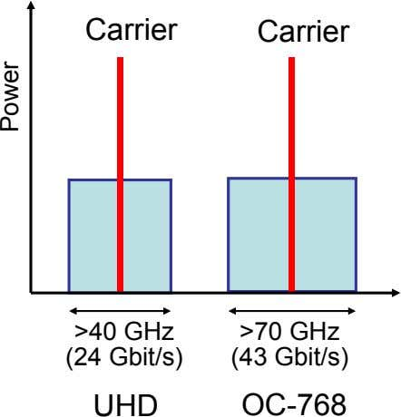 Carrier Carrier >40 GHz >70 GHz (24 Gbit/s) (43 Gbit/s) UHD OC-768 Power