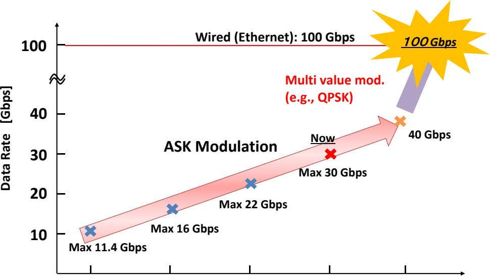 Wired (Ethernet): 100 Gbps 100 100 Gbps Multi value mod. (e.g., QPSK) 40 40 Gbps
