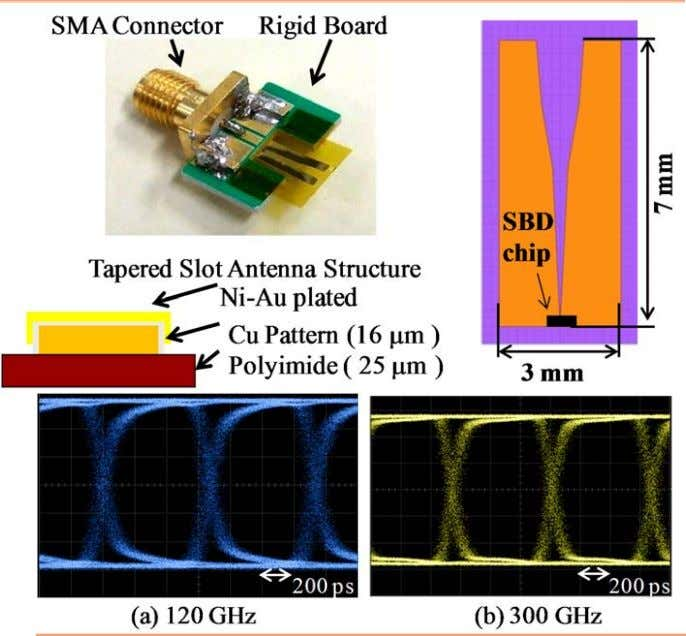 Multi ‐ band Receivers 1.5 Gbps Experiments TeraHertz: New opportunities for industry, EPFL, FEB 11 ‐