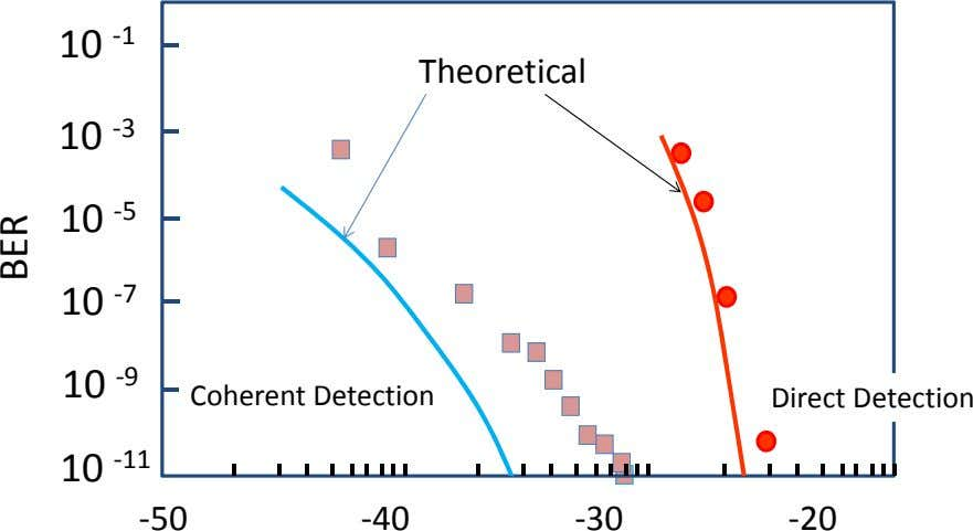 10 ‐1 Theoretical 10 ‐3 10 ‐5 10 ‐7 10 ‐9 Coherent Detection Direct Detection