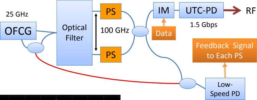 PS IM UTC‐PD RF 25 GHz 1.5 Gbps Optical OFCG 100 GHz Data Filter PS